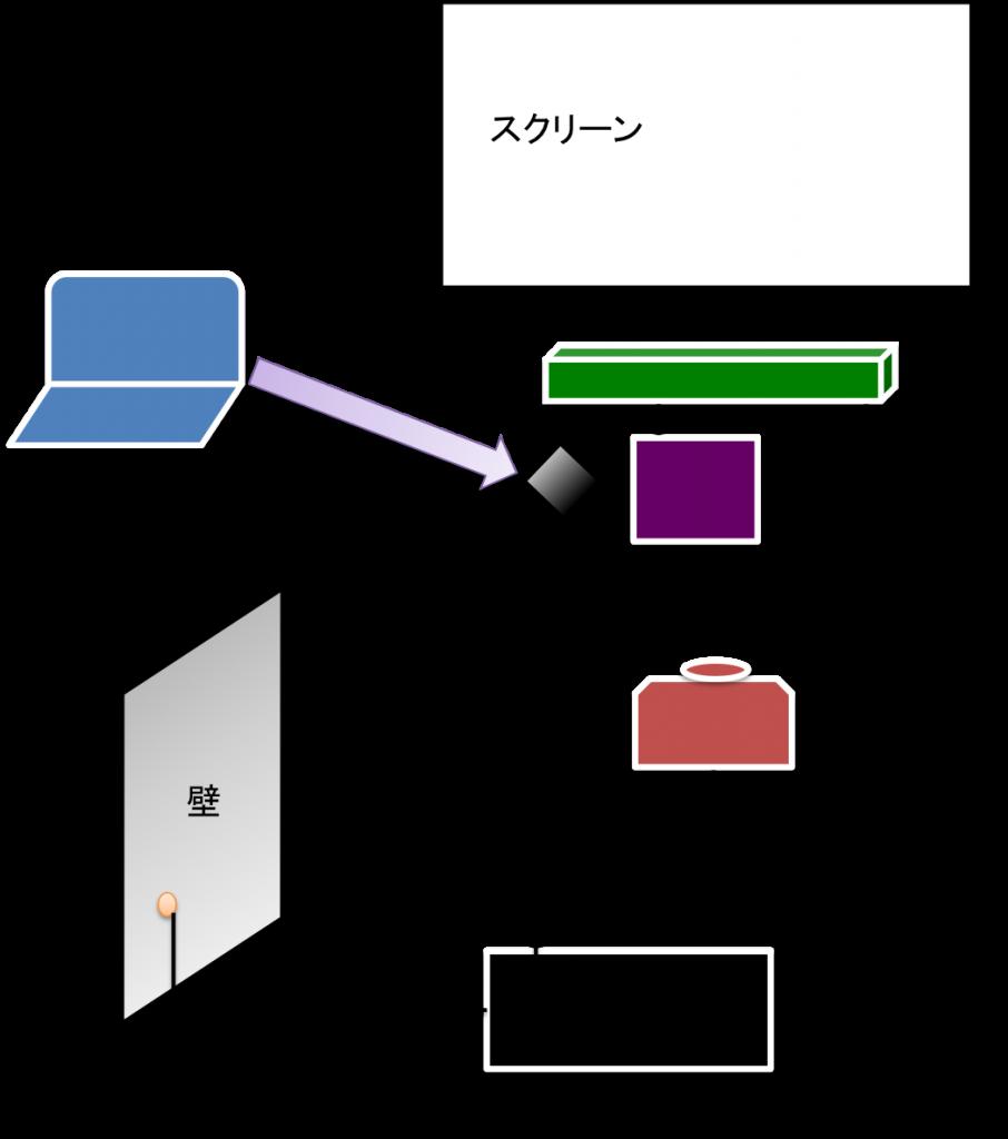 アンプ内蔵スピーカー(ホームシアターシステム)を用いた、プロジェクターの接続例