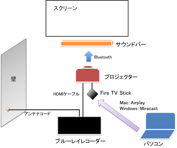 プロジェクターと周辺機器の接続例