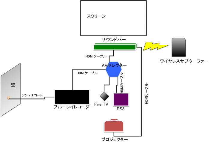 ホームシアタースピーカー・ヤマハYAS-207と周辺機器の接続例の図解