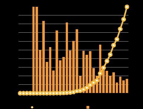 ニュージャージー州のコロナウイルス累計感染者数及び前日比の増加率の推移