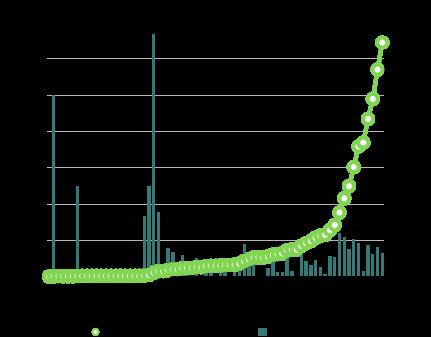 東京都のコロナウイルス累計感染者数と前日比増加率の推移