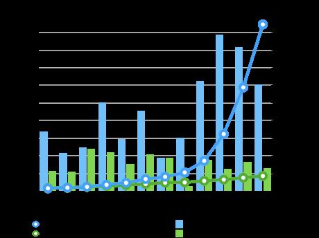 東京都とNY州の感染者数推移の比較